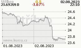 Stříbro (eCBOT) - graf ceny