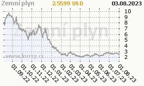 Zemní plyn - graf ceny
