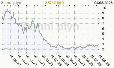 Zemn� plyn - graf ceny