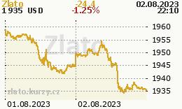 Zlato (eCBOT) - graf ceny