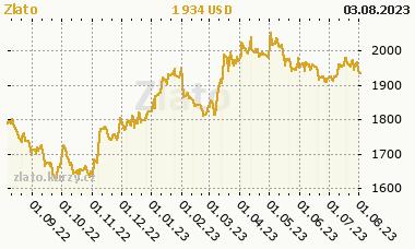 Zlato - graf aktuální ceny