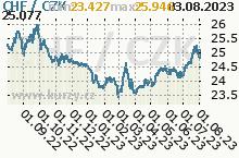 CHF/CZK - graf kurzu