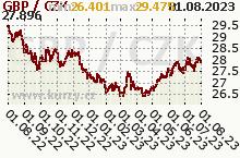 GBP/CZK - graf kurzu