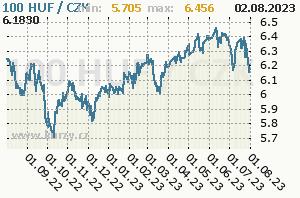 HUF/CZK - graf kurzu