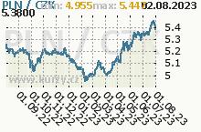 PLN/CZK - graf kurzu