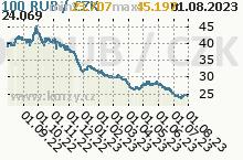 RUB/CZK - graf kurzu