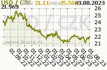 USD/CZK - graf kurzu