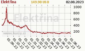 Elektřina - graf ceny
