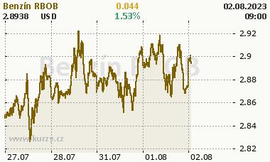 Benzín RBOB - graf ceny