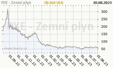PXE Zemní plyn - graf ceny