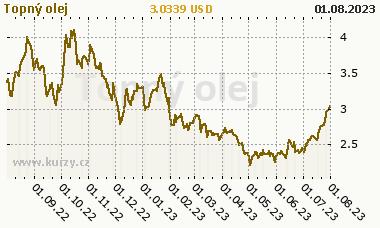 Topný olejo - graf ceny