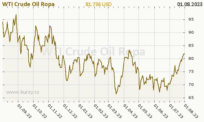 WTI Crude Oil Ropa - graf ceny