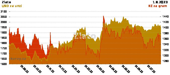 Zlato - roční graf v USD