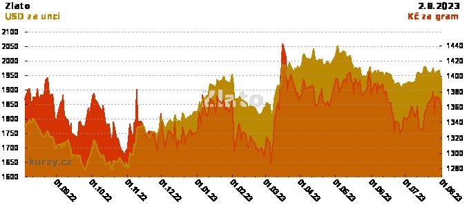 Zlato - cena zlata USD a CZK